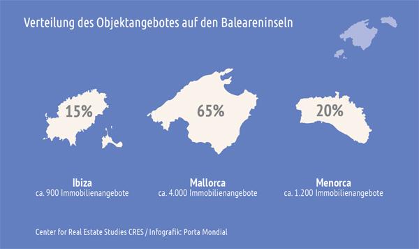 Immobilienangebot Balearen